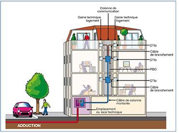Avoir la fibre optique fili re 3e - Installation fibre optique maison individuelle ancienne ...