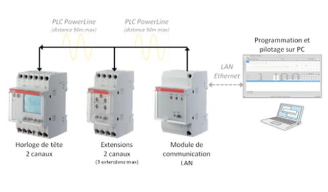 Preview for Telecommande eclairage exterieur legrand