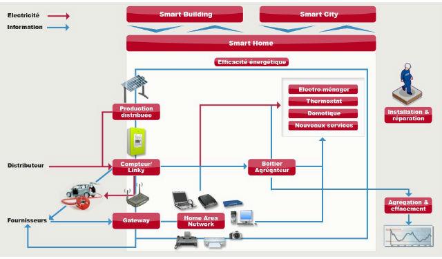 entre smart grid et big data l industrie de l. Black Bedroom Furniture Sets. Home Design Ideas