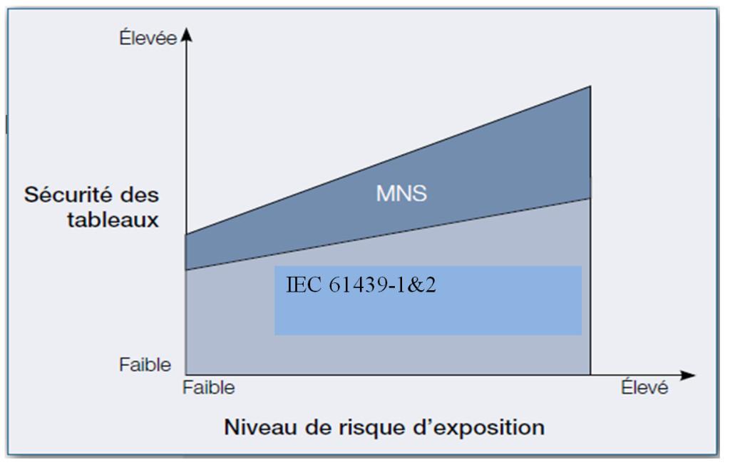 Sécurité des tableaux MNS d'ABB par rapport à la norme IEC61439-1&2