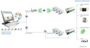 Le logiciel GesAcc permet de gérer les fonctionnalités du contrôle d'accès et se branche à GesGTB pour optimiser les fonctionnalités du bâtiment. © Sofacréal