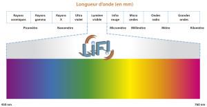 ©Luciom. Le VLC est une technologie de communication sans fil basée sur l'utilisation de la lumière visible comprise entre la couleur bleue (450 nm) et la couleur rouge (760 nm), générée par des LED. Contrairement au WiFi, qui utilise la partie radio du spectre électromagnétique, le LiFi utilise le spectre optique.