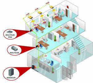 ©Oledcomm Schéma d'installation LiFiNET® (pour les bureaux) : Oledcomm propose un système de communication bidirectionnel sans fil et sans onde radio jusqu'à un très haut débit en toute sécurité.