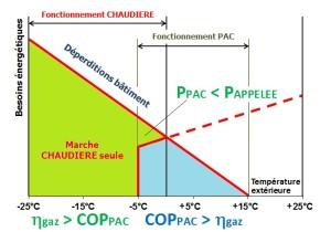 Principe de fonctionnement hybride gaz&PAC. (Source Ciat Aquaciat2 Hybrid)