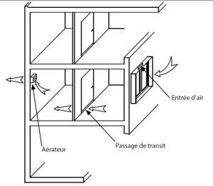 Principe d'une installation de ventilation mécanique répartie en habitat collectif.