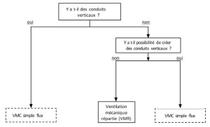 Choix du système de ventilation en absence de ventilation en absence de ventilation existante pour des logements collectifs.
