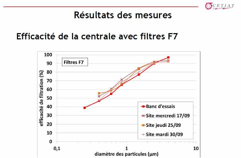 courbe-efficacite-filtre-labo-reel