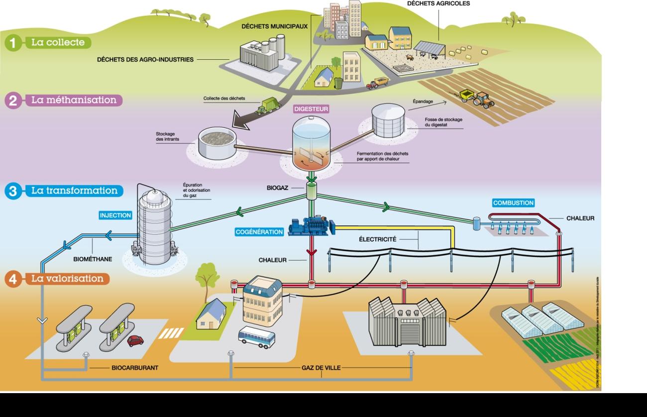 Les-étapes-de-valorisation-du-méthane1