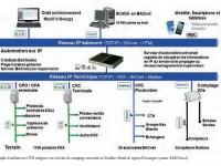 Exemple d'architecture GTB intégrant une solution  de comptage connectée en Modbus. Hotêl de région d'Auvergne. (source ABB France)