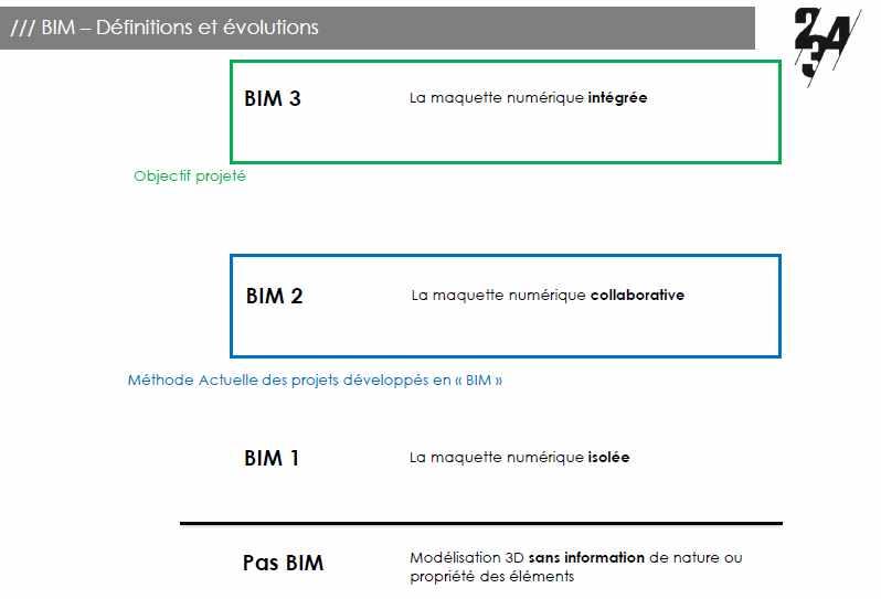 niveaux-de-BIM