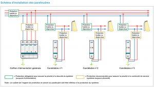 Exemple de schéma de branchement des différents parafoudres et de leurs protections.