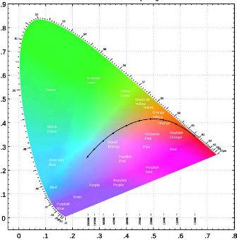 Sur le diagramme de chromaticité (CIE 1931) à deux dimensions, les couleurs obtenues par synthèse se situent nécessairement dans le polygone délimité par les couleurs qui ont servi pour les constituer. Il s'agit d'un triangle dont un sommet est du côté des rouges, un autre du côté des verts, et le troisième du côté des bleus.