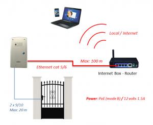 SIP vers routeur