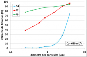 Efficacité comparée de 3 filtres. Résultats d'études. (source Cetiat )