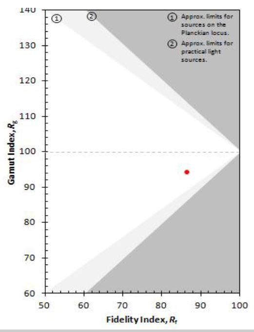 Représentation graphique de l'indice de fidélité (Rf) et de l'indice de saturation (Rg) (Doc. TM-30) 1 - Limites approximatives des sources sur le corps noir 2 - Limites approximatives des sources de lumière.