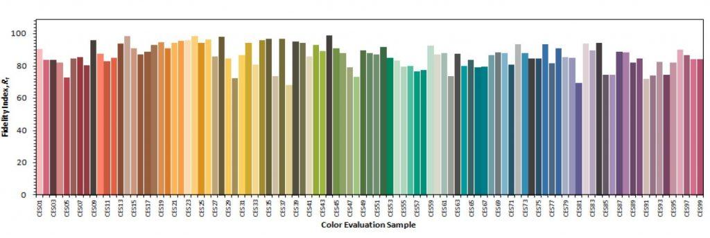 Indice de fidélité des 99 échantillons de référence (Doc. TM-30) classés par teinte sous une lumière de référence de 5 000 K.