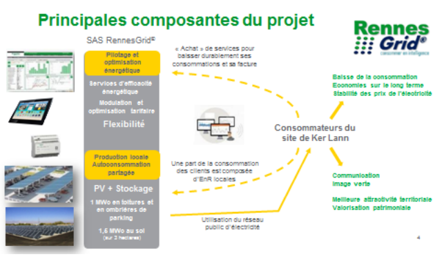 Rennes Grid, un potentiel de consommation électrique totale du site de Ker Lann d'environ 9 GWh/an pour 32 sites tertiaires en phase 1. (source Schneider Electric)