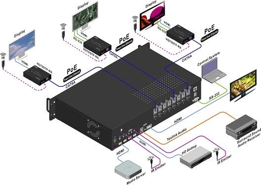 architecture type autour d'une matrice HMDI avec câble Cat 6.