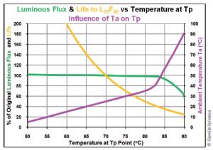 Les LED sont conçues pour fonctionner à une température ambiante de 25°. Si la lampe est enfermée, sa température va augmenter. Si la température augmente, la durée de vie diminue et le flux lumineux également. Seule une bonne gestion thermique permet de conserver les performances initiales de la lampe LED.