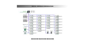 Vue de contrôle des réseaux connectés au JACE n°6 avec accès direct aux équipements supervisés - Supervision Gustave Roussy