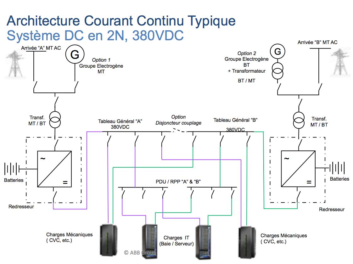 le courant continu va t il supplanter le courant alternatif dans les datacenters fili re 3e. Black Bedroom Furniture Sets. Home Design Ideas