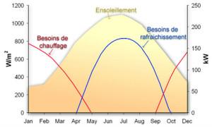 Les besoins frigorifiques coïncident avec le maximum de production solaire, l'été (y inclus à l'échelle de la journée). Avec un système réversible, il est également possible de couvrir une partie des besoins de chauffage ou ECS.