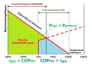 Principe de fonctionnement hybride gaz&PAC. (Source Ciat Aquaciat2 Hybrid)