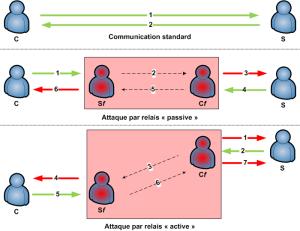 Schéma de fonctionnement d'une attaque par relais.