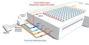 La climatisation solaire réversible permet de couvrir les besoins en froid positif ou négatif ainsi que la fourniture d'eau chaude de 40 à 65 °C. L'optimisation du dispositif de régulation est clé pour couvrir l'ensemble des besoins.