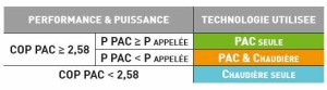 Princinpe de fonctionnement hybride gaz&PAC. (Source Ciat Aquaciat2 Hybrid)
