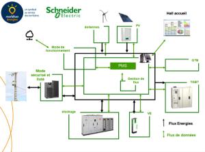 Principe des flux d'énergie et de données au sein des systèmes du bâtiment Kergrid