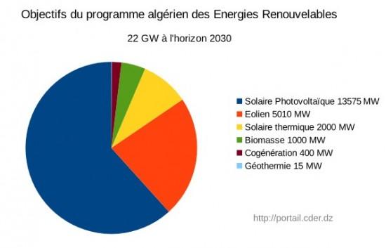 Objectifs-ER-à-2013-en-Algérie-e1430124864763