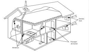 Principe d'une installation de ventilation mécanique répartie en habitat individuel