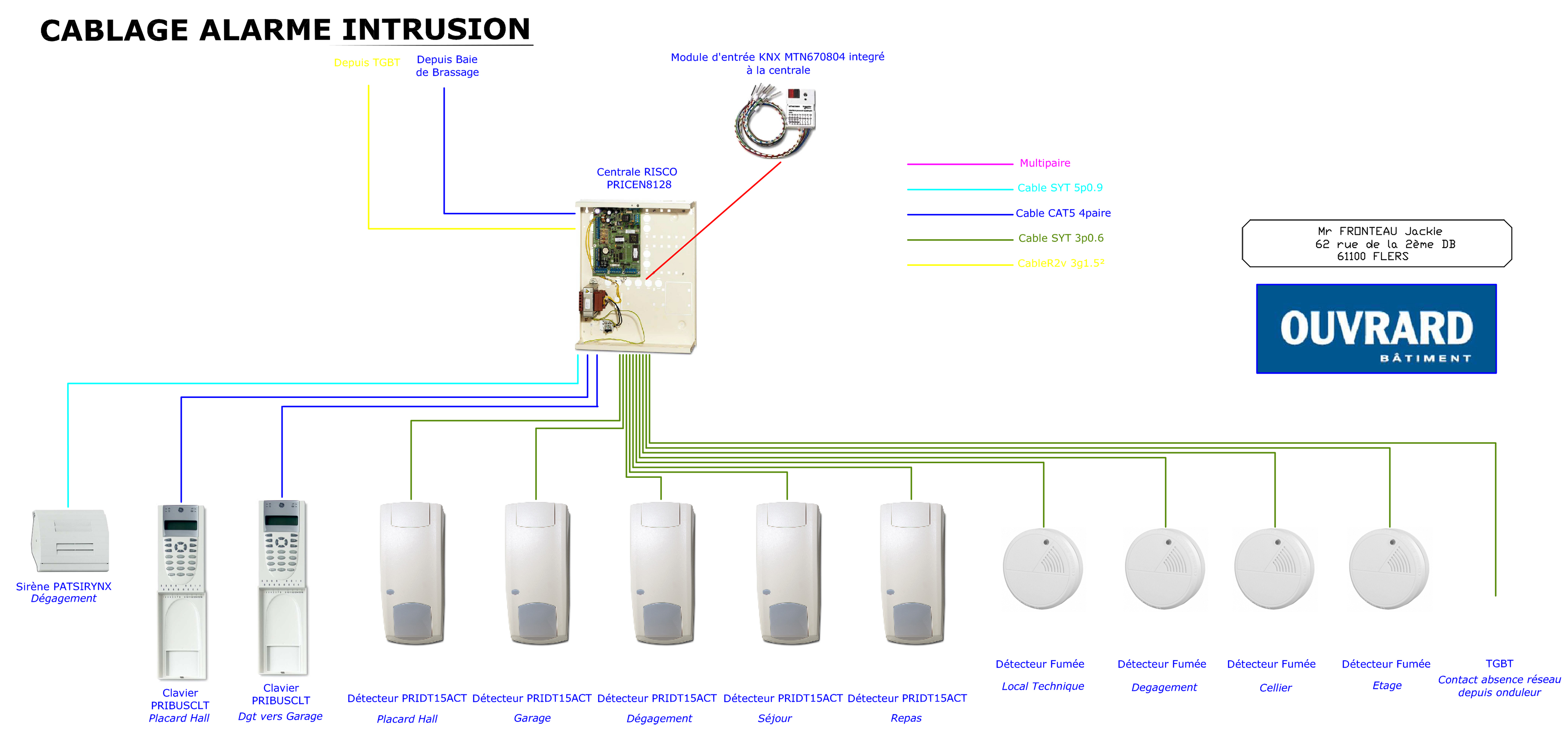 Synoptique système anti-intrusion.