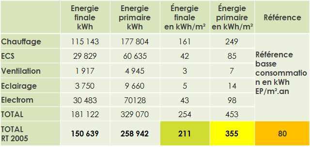 État initial des consommations énergétiques de la copropriété