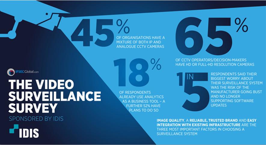 DR : IFSEC Global survey surveillance