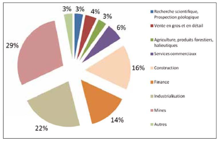 Composition du stock de sorties d'IDE chinois vers l'Afrique  source : Ministère du commerce de la  RPC, Bureau national des statistiques de la RPC, Administration d'État du contrôle des changes