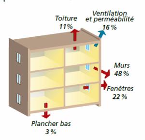 Exemple de schéma de répartition des déperditions de chaleur. (source ADEME)
