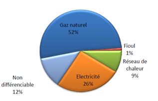Répartition des types d'énergie sur le patrimoine du CG91