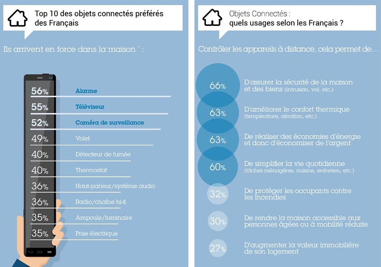 Source: Enquête « La domotique et les objets connectés en 2015  de MaisonaPart.com».