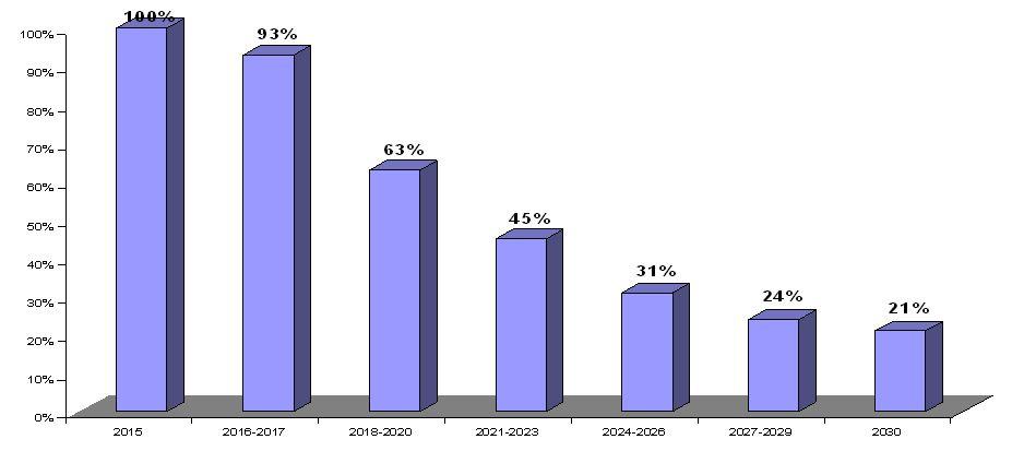 La loi F-Gas instaure un mécanisme selon un plafonnement dégressif de la mise en marché totale des HFC avec 79% de réduction des HFC d'ici 2030 (en équivalent tonne CO2).