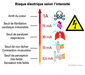 risque electrique intensite