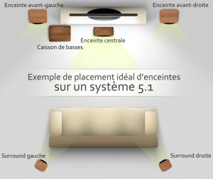placement enceintes 5.1