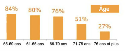 statistiques ages