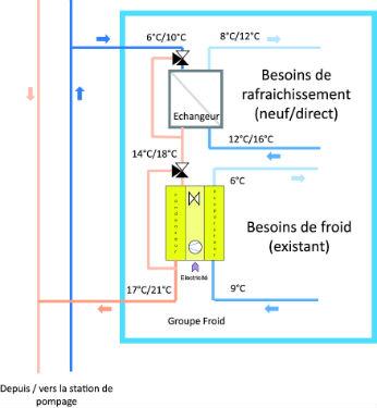 L'eau est captée à 6 °C pour une utilisation en direct (rafraîchissement en neuf) ou associée à un groupe froid pour les bâtiments existants (réseau d'eau glacée et process) puis restituée en surface. (source BG Ingénieurs)