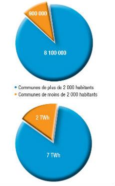 Nombre de points lumineux et consommation d'énergie en fonction de la taille des communes