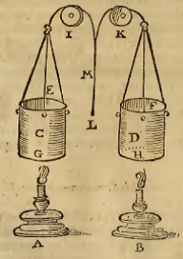 Appareil d'éclairage dynamique utilisant des cylindres pour atténuer ou accentuer la lumière d'une chandelle selon les besoins de la scénographie (Nicola Sabbattini, Pratica di fabricar scene e machine ne' teatri, Ravenna 1638)