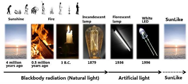 Figure N°1 : l'évolution de la lumière
