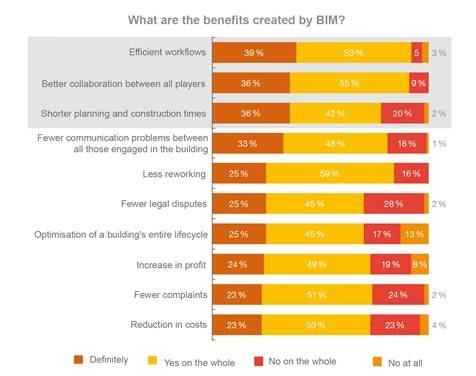 Light + Building: l'utilisation du BIM induit une meilleure efficience des processus ainsi qu'une coopération améliorée.- Source: PwC Deutschland, Digitalisation de l'industrie allemande du bâtiment, juin 2019